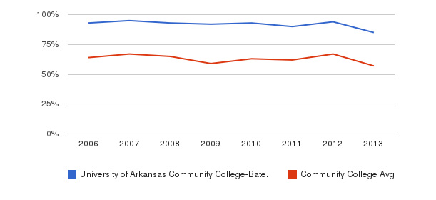 University of Arkansas Community College-Batesville White&nbsp(2006-2013)