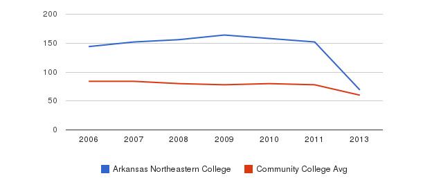 Arkansas Northeastern College Total Faculty&nbsp(2006-2013)