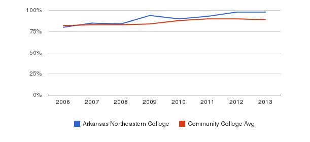 Arkansas Northeastern College % Students Receiving Some Financial Aid&nbsp(2006-2013)