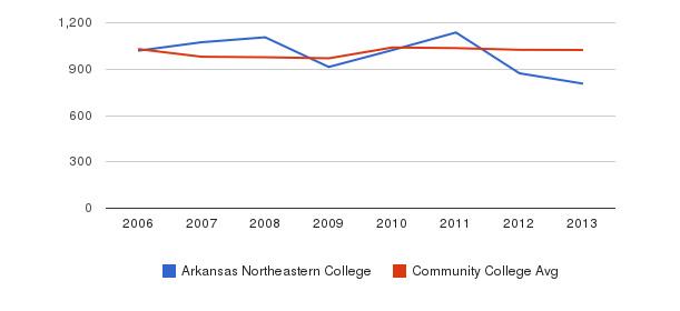 Arkansas Northeastern College Part-Time Students&nbsp(2006-2013)