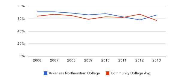 Arkansas Northeastern College White&nbsp(2006-2013)