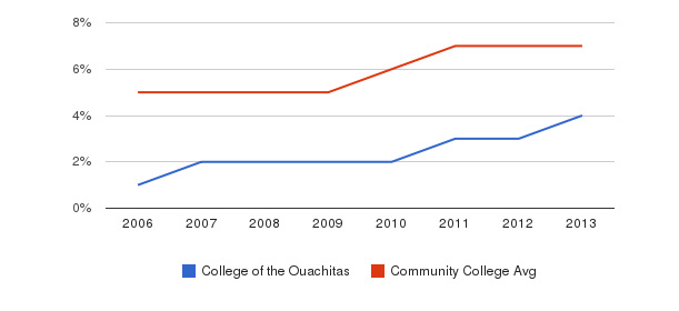 College of the Ouachitas Hispanic&nbsp(2006-2013)
