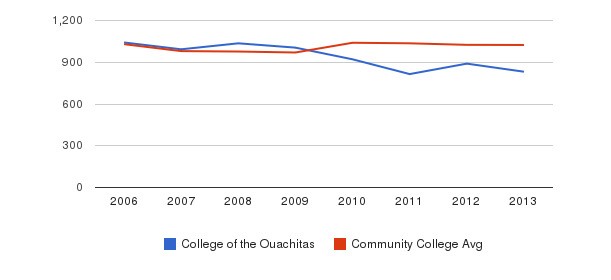 College of the Ouachitas Part-Time Students&nbsp(2006-2013)
