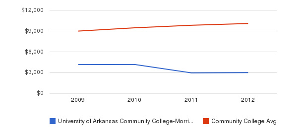 University of Arkansas Community College-Morrilton Out-State Tuition Fees&nbsp(2009-2012)