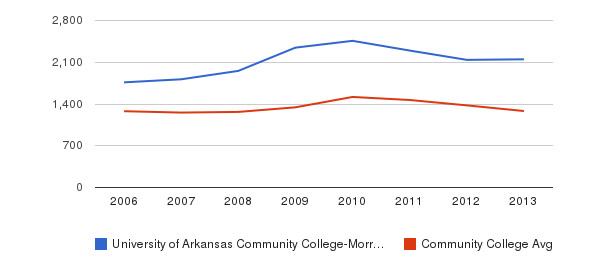 University of Arkansas Community College-Morrilton Total Enrollment&nbsp(2006-2013)