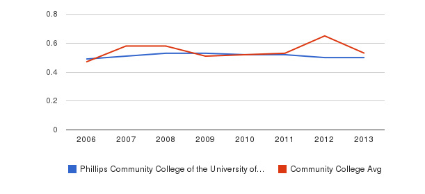 Phillips Community College of the University of Arkansas Diversity Score&nbsp(2006-2013)