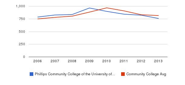 Phillips Community College of the University of Arkansas Full-Time Students&nbsp(2006-2013)