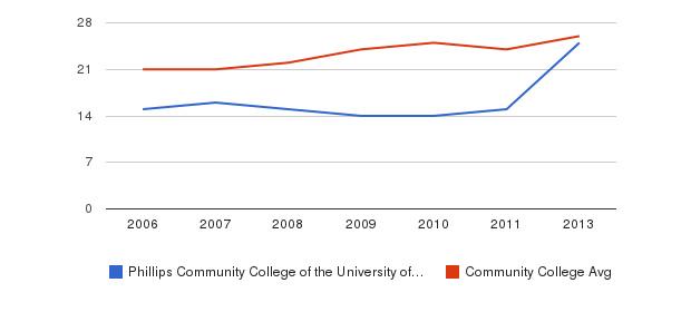 Phillips Community College of the University of Arkansas student staff&nbsp(2006-2013)