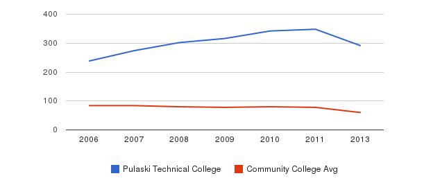 Pulaski Technical College Total Faculty&nbsp(2006-2013)