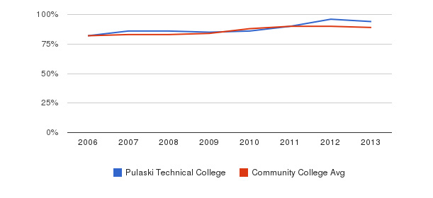 Pulaski Technical College % Students Receiving Some Financial Aid&nbsp(2006-2013)