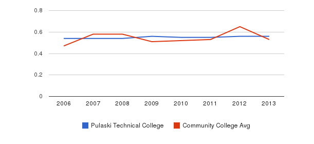 Pulaski Technical College Diversity Score&nbsp(2006-2013)