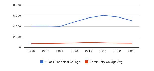 Pulaski Technical College Full-Time Students&nbsp(2006-2013)