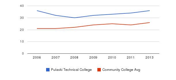 Pulaski Technical College student staff&nbsp(2006-2013)