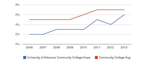 University of Arkansas Community College-Hope Hispanic&nbsp(2006-2013)