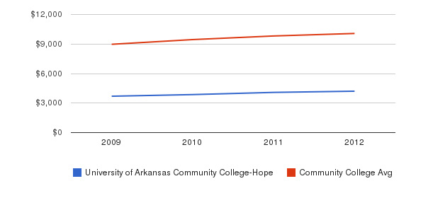 University of Arkansas Community College-Hope Out-State Tuition Fees&nbsp(2009-2012)