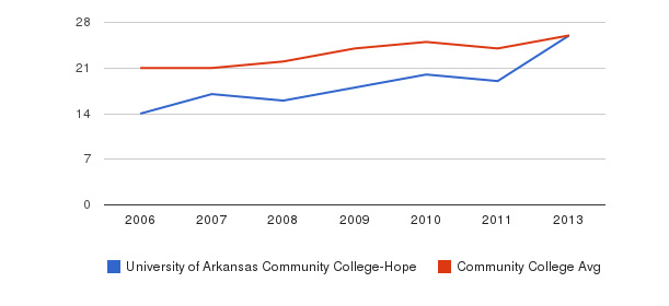 University of Arkansas Community College-Hope student staff&nbsp(2006-2013)