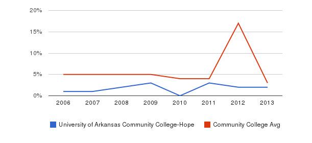 University of Arkansas Community College-Hope Unknown&nbsp(2006-2013)