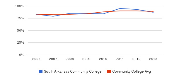 South Arkansas Community College % Students Receiving Some Financial Aid&nbsp(2006-2013)