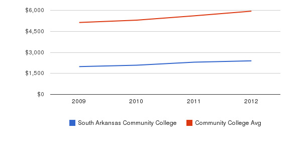 South Arkansas Community College In-State Tuition Fees&nbsp(2009-2012)