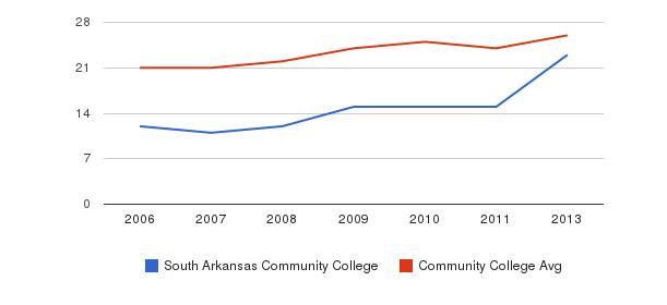 South Arkansas Community College student staff&nbsp(2006-2013)