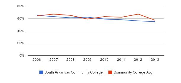 South Arkansas Community College White&nbsp(2006-2013)