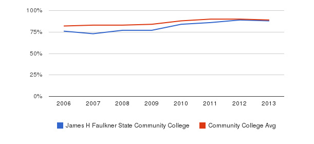 James H Faulkner State Community College % Students Receiving Some Financial Aid&nbsp(2006-2013)