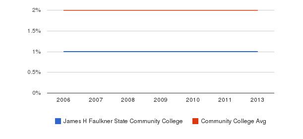 James H Faulkner State Community College Asian&nbsp(2006-2013)