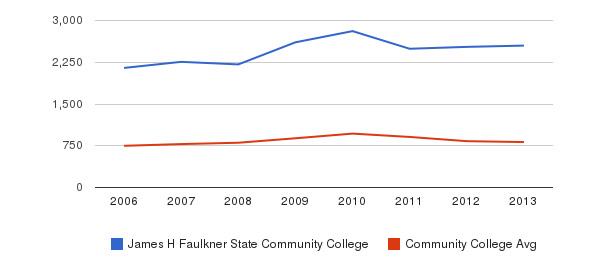 James H Faulkner State Community College Full-Time Students&nbsp(2006-2013)