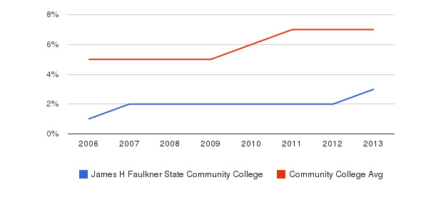 James H Faulkner State Community College Hispanic&nbsp(2006-2013)