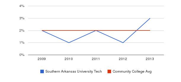 Southern Arkansas University Tech More&nbsp(2009-2013)