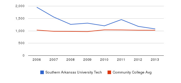 Southern Arkansas University Tech Part-Time Students&nbsp(2006-2013)