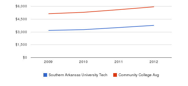 Southern Arkansas University Tech In-State Tuition Fees&nbsp(2009-2012)