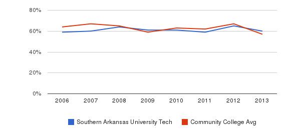 Southern Arkansas University Tech White&nbsp(2006-2013)