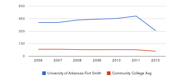 University of Arkansas-Fort Smith Total Faculty&nbsp(2006-2013)