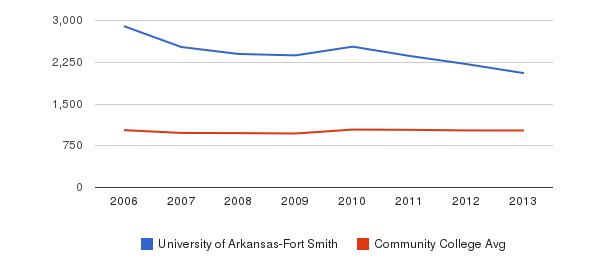 University of Arkansas-Fort Smith Part-Time Students&nbsp(2006-2013)
