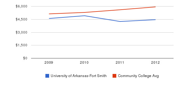 University of Arkansas-Fort Smith In-State Tuition Fees&nbsp(2009-2012)