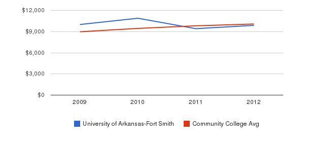 University of Arkansas-Fort Smith Out-State Tuition Fees&nbsp(2009-2012)