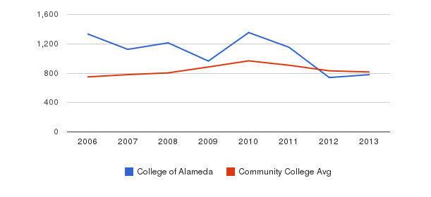 College of Alameda Full-Time Students&nbsp(2006-2013)