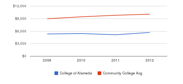 College of Alameda Out-State Tuition Fees&nbsp(2009-2012)