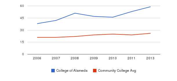 College of Alameda student staff&nbsp(2006-2013)