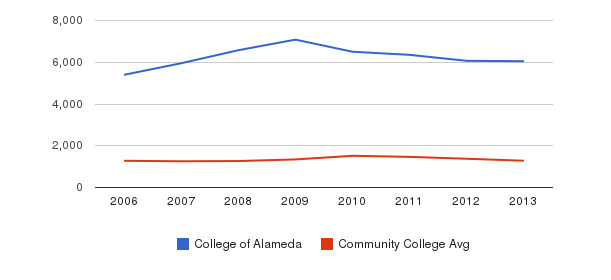 College of Alameda Total Enrollment&nbsp(2006-2013)