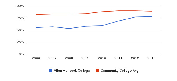 Allan Hancock College % Students Receiving Some Financial Aid&nbsp(2006-2013)
