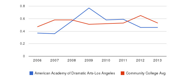American Academy of Dramatic Arts-Los Angeles Diversity Score&nbsp(2006-2013)