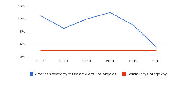 American Academy of Dramatic Arts-Los Angeles More&nbsp(2008-2013)