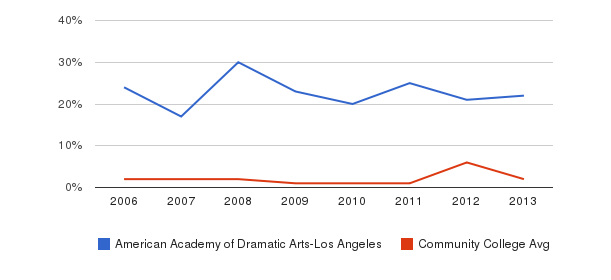 American Academy of Dramatic Arts-Los Angeles non_resident&nbsp(2006-2013)