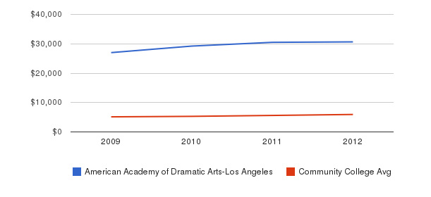 American Academy of Dramatic Arts-Los Angeles In-State Tuition Fees&nbsp(2009-2012)