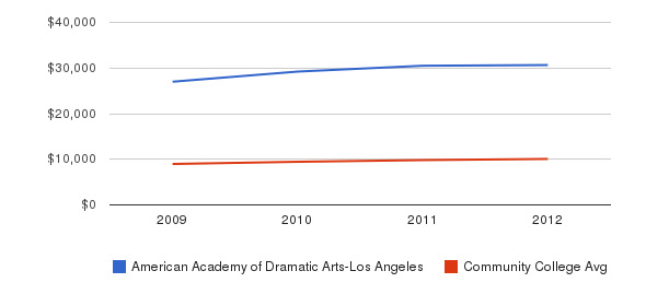 American Academy of Dramatic Arts-Los Angeles Out-State Tuition Fees&nbsp(2009-2012)