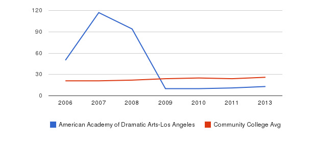 American Academy of Dramatic Arts-Los Angeles student staff&nbsp(2006-2013)