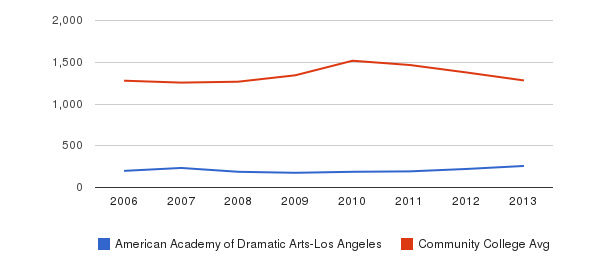 American Academy of Dramatic Arts-Los Angeles Total Enrollment&nbsp(2006-2013)