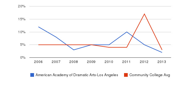 American Academy of Dramatic Arts-Los Angeles Unknown&nbsp(2006-2013)